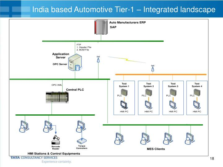 India based Automotive Tier-1 – Integrated landscape