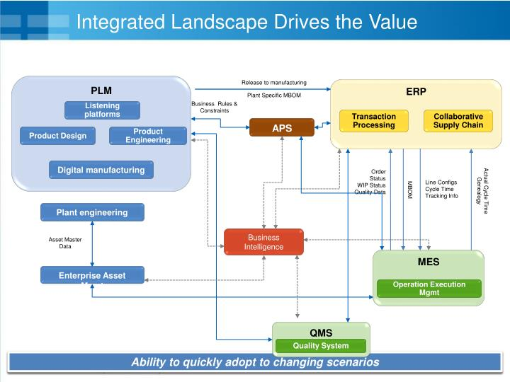 Integrated Landscape Drives the Value
