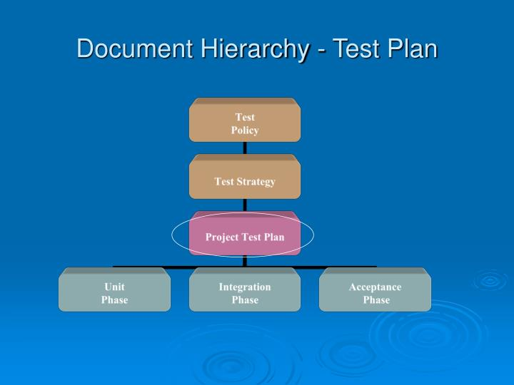 Document Hierarchy - Test Plan