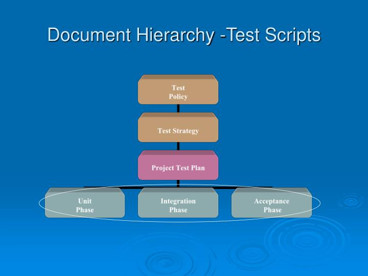 Document Hierarchy -Test Scripts