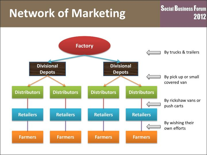 Network of Marketing