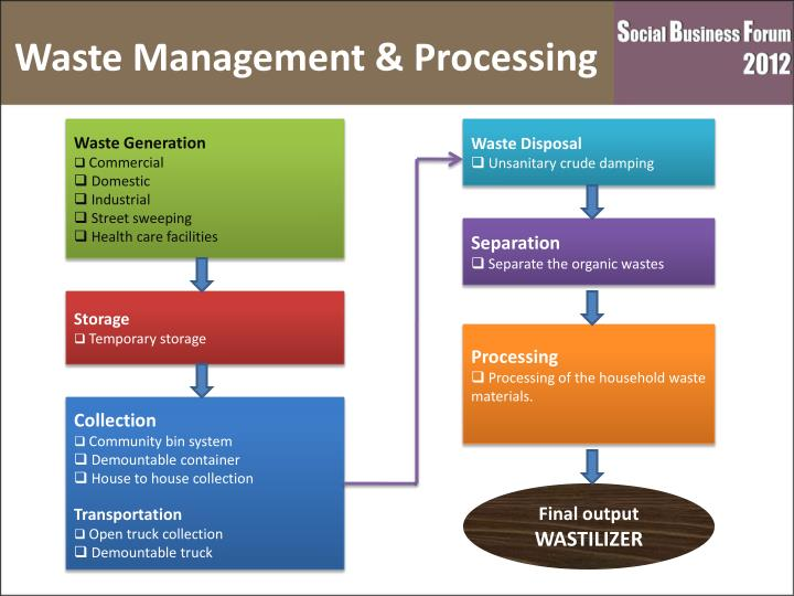 Waste Management & Processing
