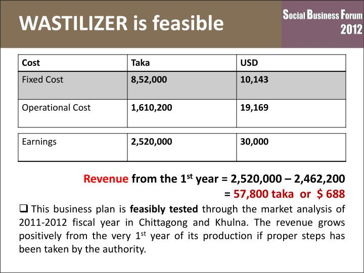 WASTILIZER is feasible