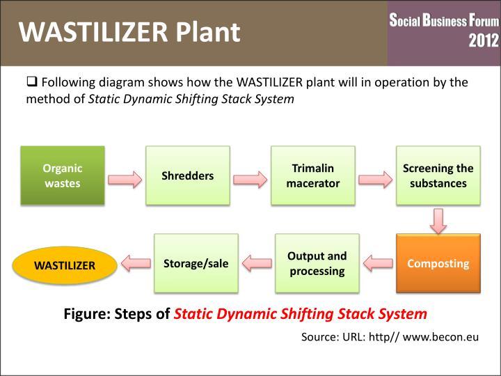 WASTILIZER Plant