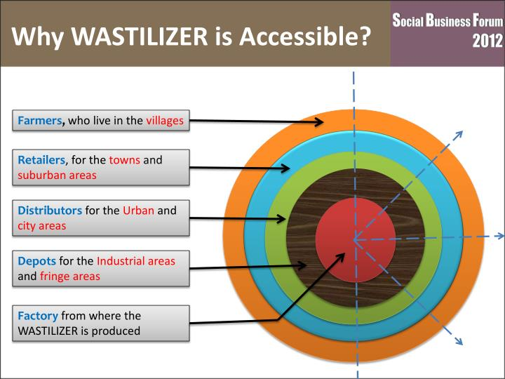 Why WASTILIZER is Accessible?