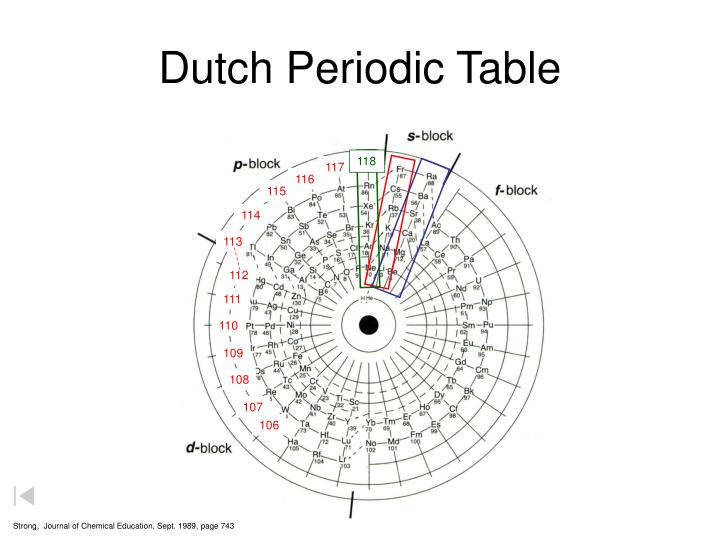 Dutch Periodic Table