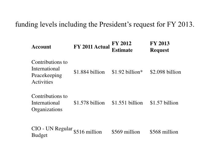 funding levels including the President's request for FY 2013.