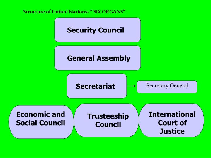 "Structure of United Nations- "" SIX ORGANS"""