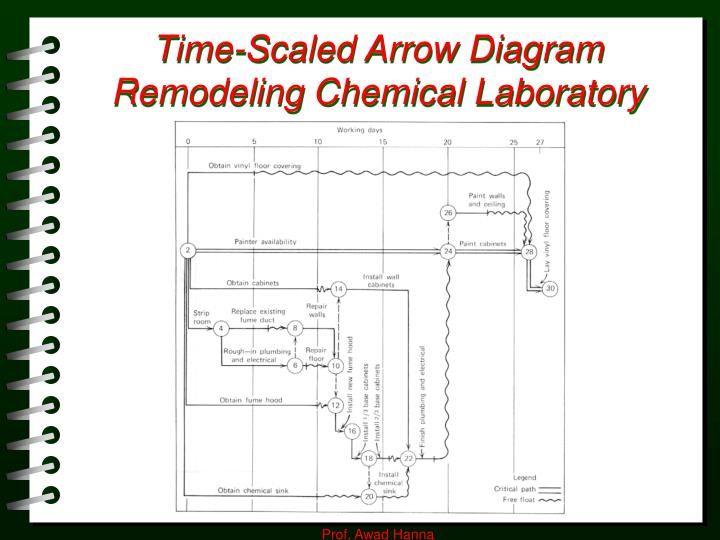 Time scaled arrow diagram remodeling chemical laboratory