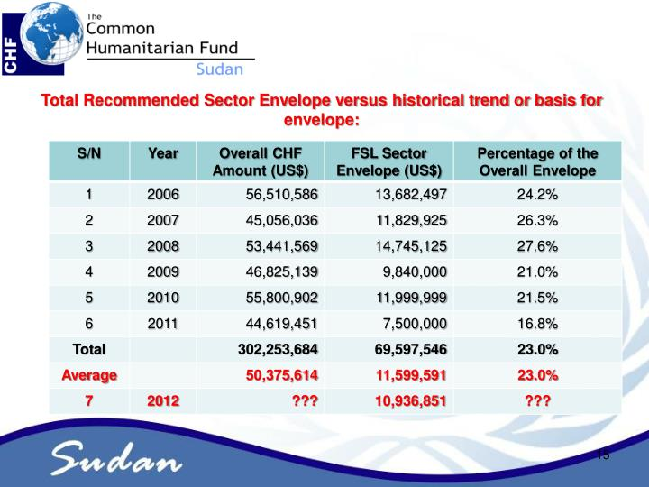 Total Recommended Sector Envelope versus historical trend or basis for envelope: