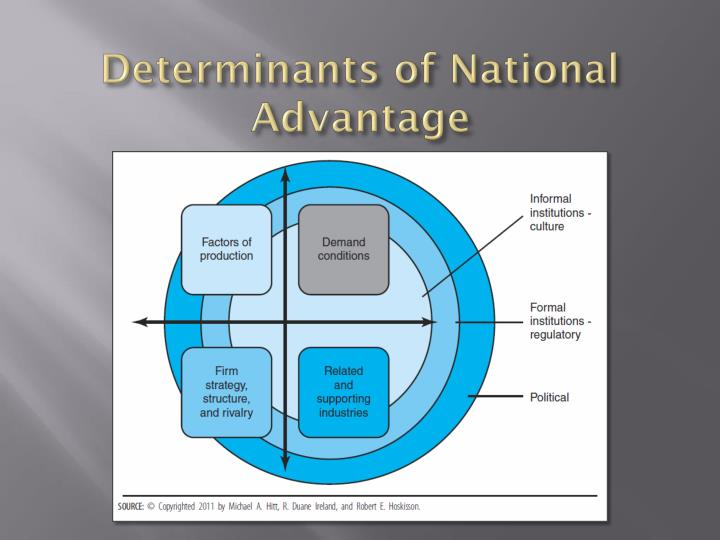 Determinants of National Advantage