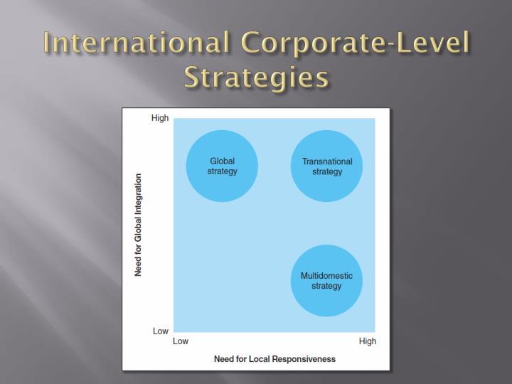 International Corporate-Level Strategies