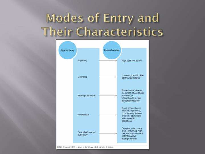 Modes of Entry and