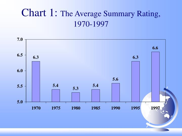 Chart 1 the average summary rating 1970 1997