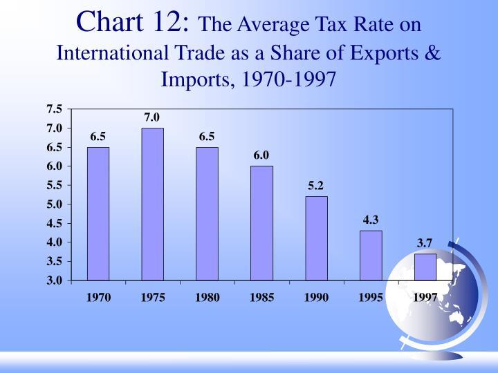 Chart 12: