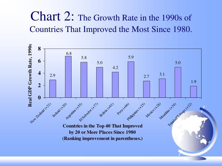 Chart 2: