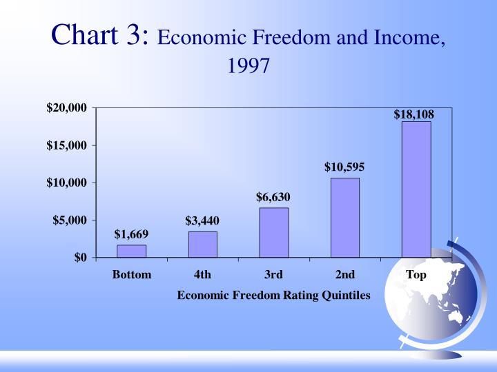 Chart 3:
