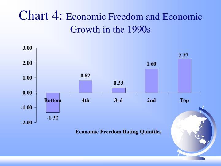 Chart 4: