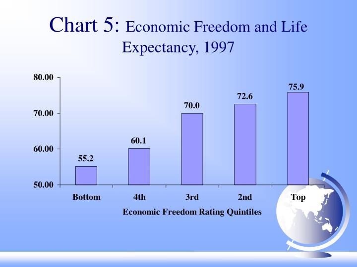Chart 5: