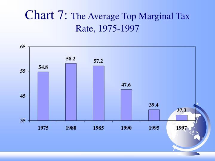 Chart 7: