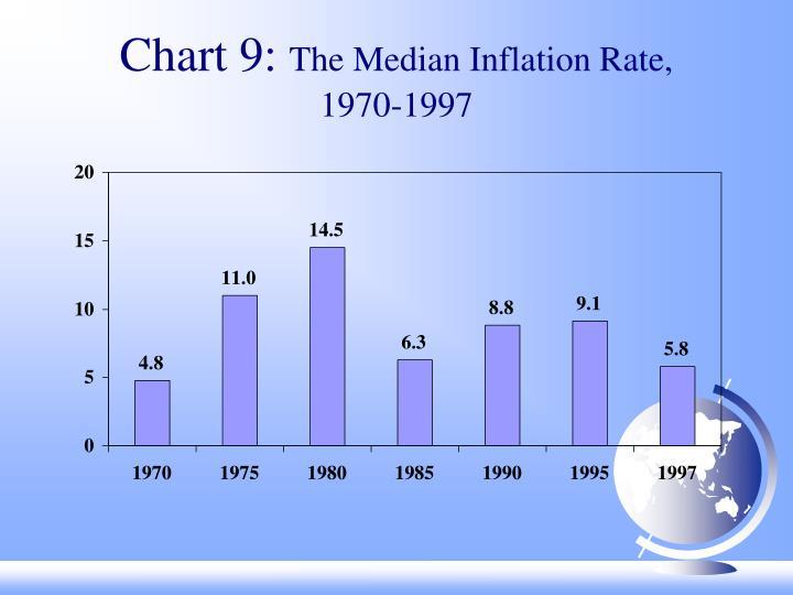 Chart 9: