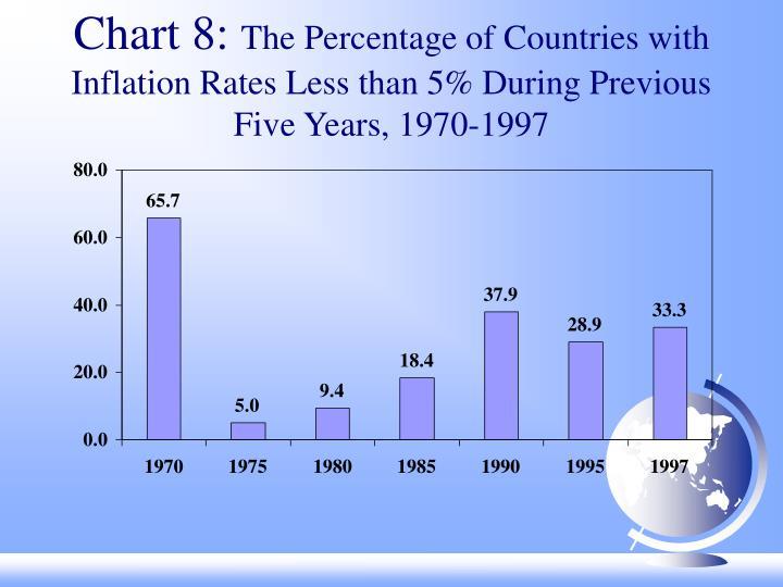 Chart 8: