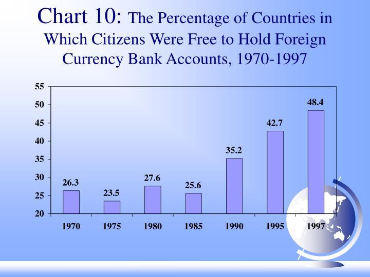 Chart 10: