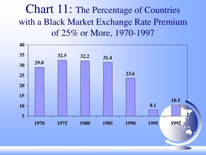 Chart 11: