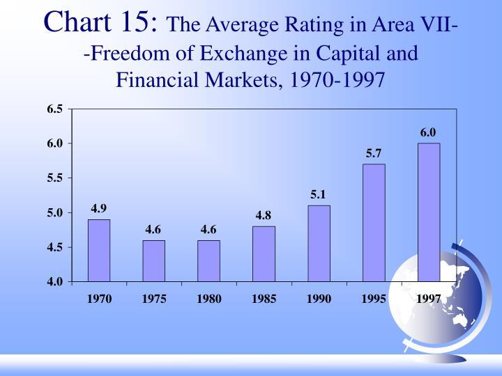 Chart 15:
