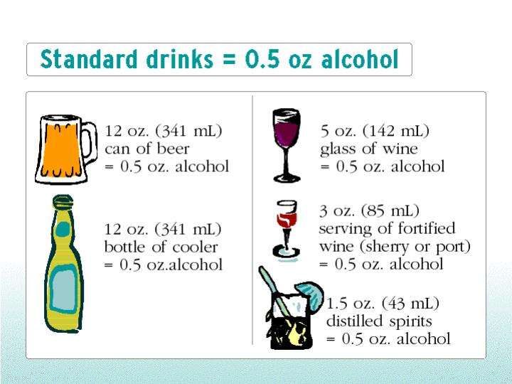 Standard drinks = 0.5 oz alcohol