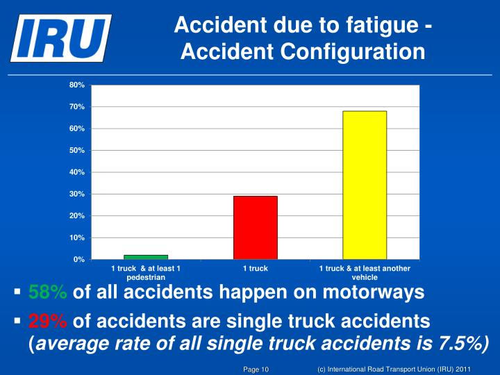 Accident due to fatigue -