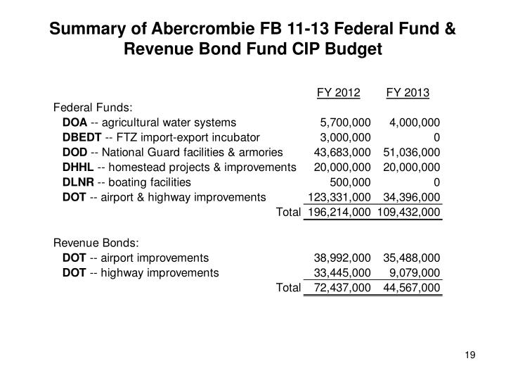Summary of Abercrombie FB 11-13 Federal Fund & Revenue Bond Fund CIP Budget