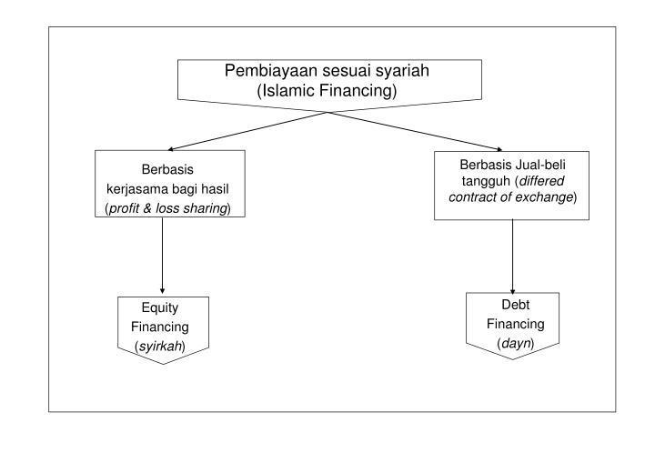 Pembiayaan sesuai syariah