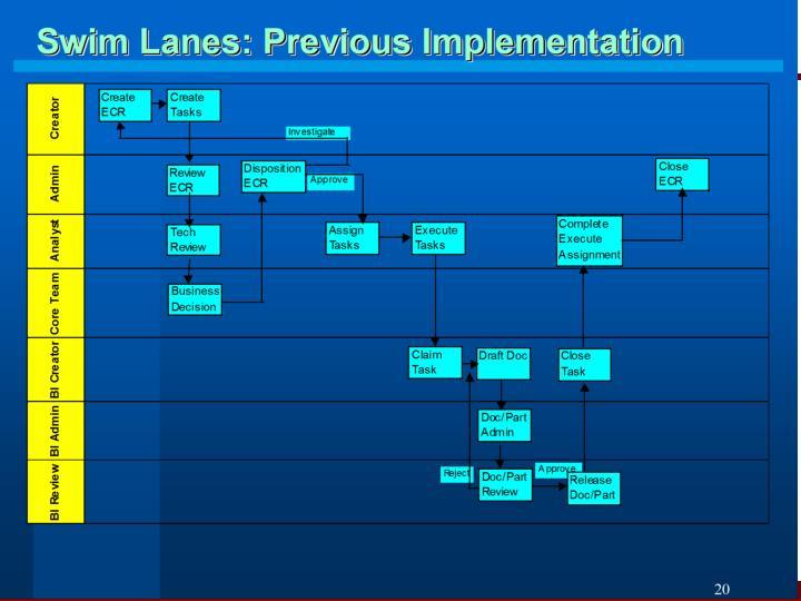Swim Lanes: Previous Implementation