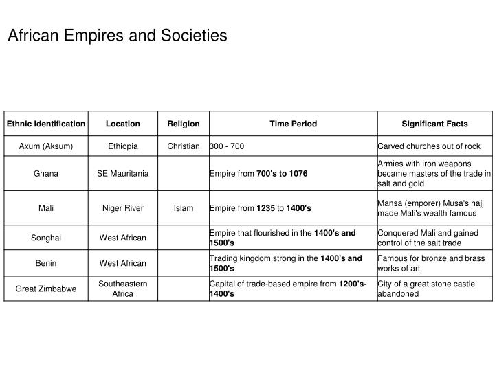 African Empires and Societies