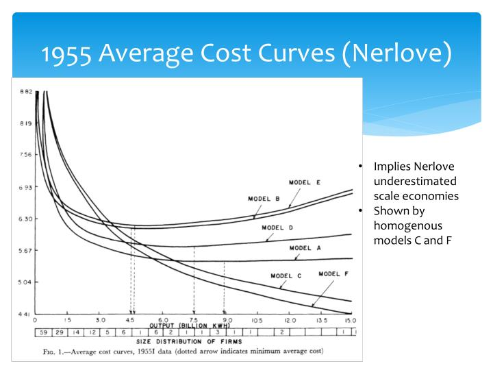 1955 Average Cost Curves (
