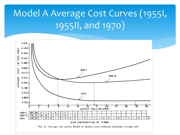 Model A Average Cost Curves (1955I, 1955II, and 1970)