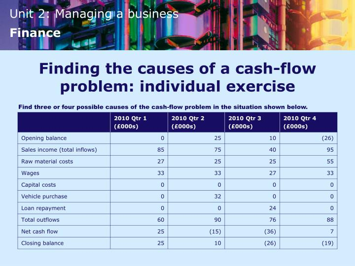 Finding the causes of a cash-flow problem: individual exercise