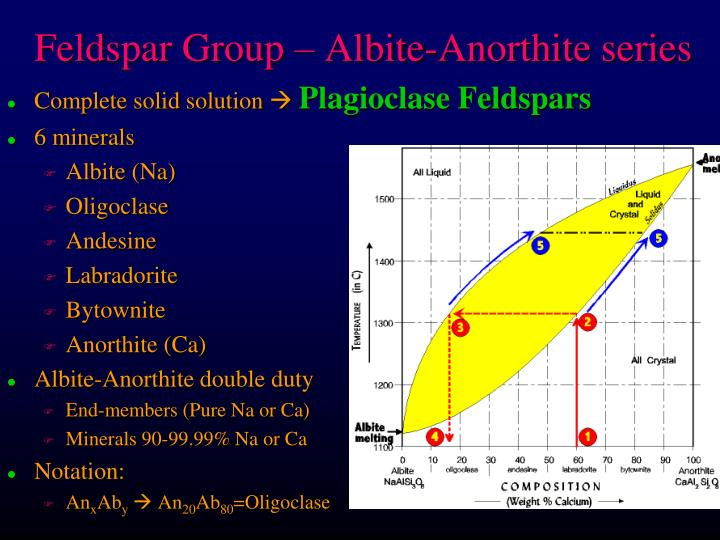 Feldspar Group – Albite-Anorthite series