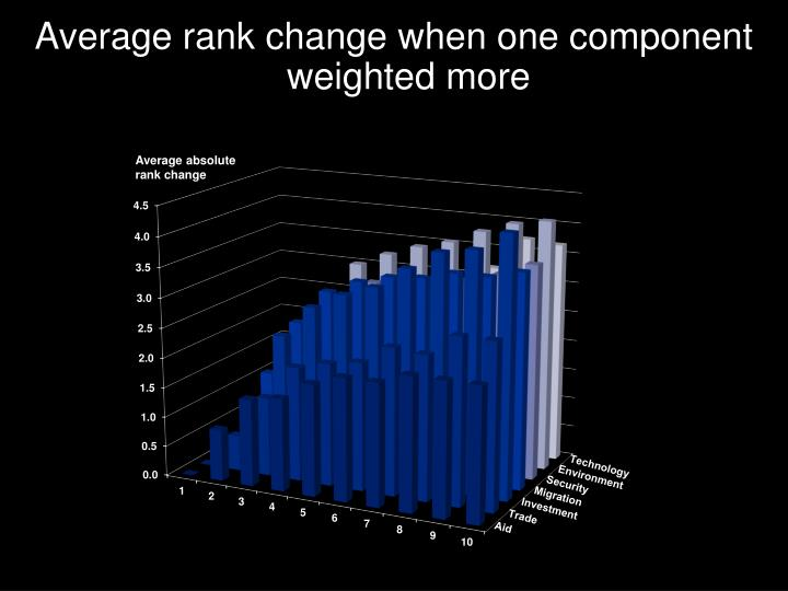 Average rank change when one component weighted more