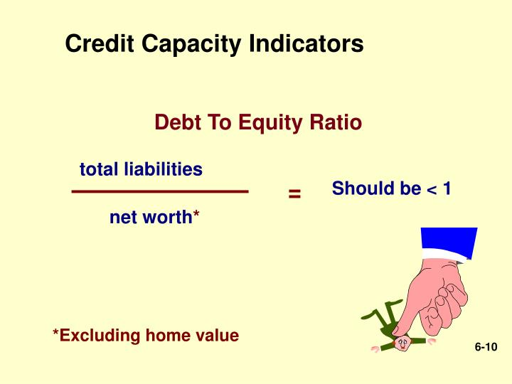 Credit Capacity Indicators