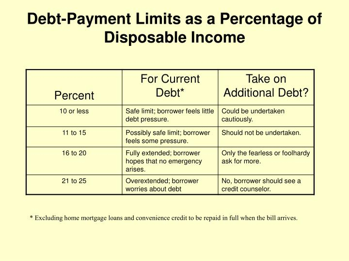Debt-Payment Limits as a Percentage of Disposable Income