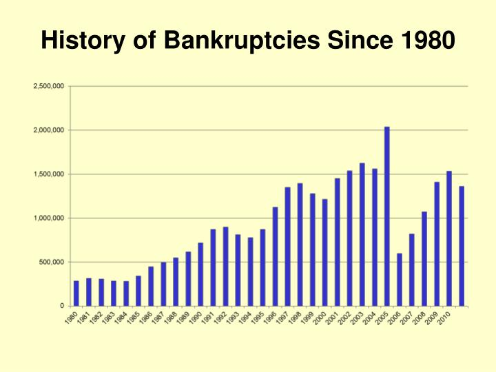 History of Bankruptcies Since 1980