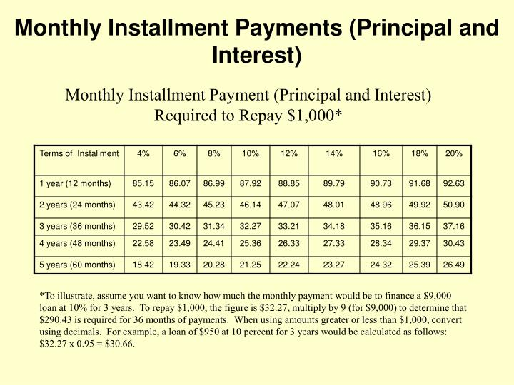 Monthly Installment Payments (Principal and Interest)