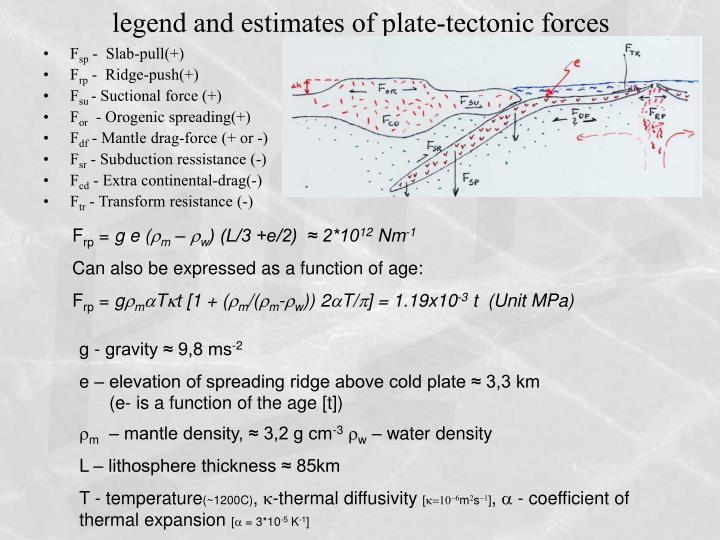 Legend and estimates of plate tectonic forces