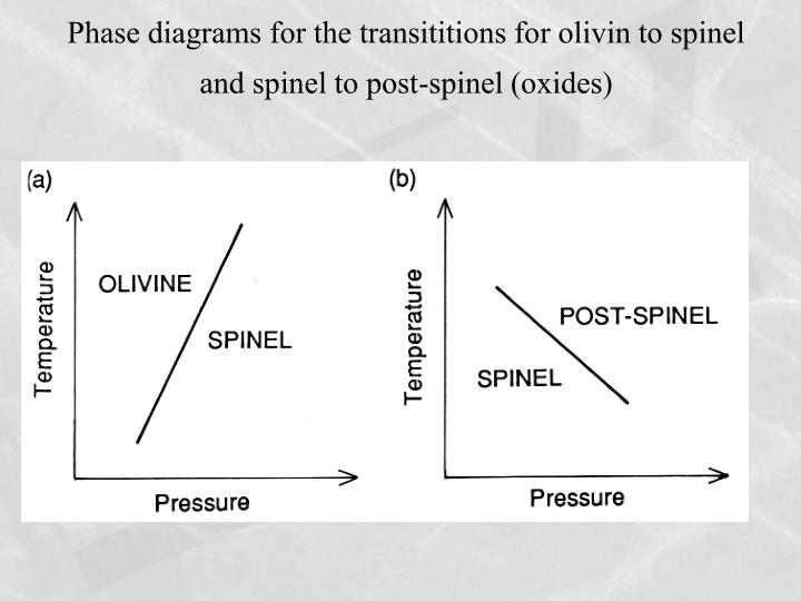 Phase diagrams for the transititions for olivin to spinel and spinel to post-spinel (oxides)