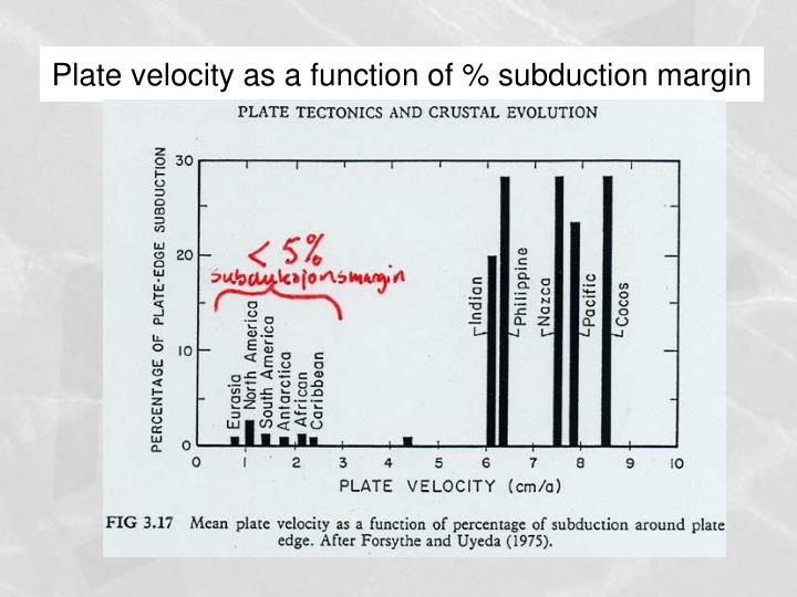 Plate velocity as a function of % subduction margin