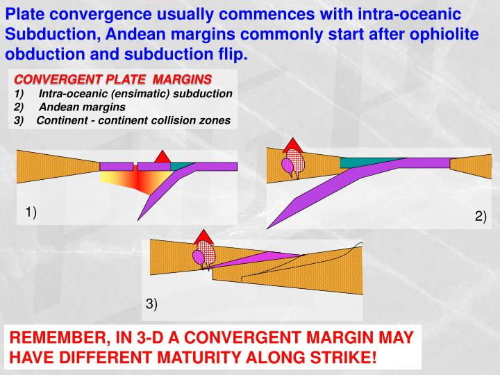 Plate convergence usually commences with intra-oceanic