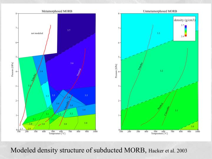 Modeled density structure of subducted MORB,