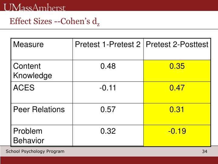 Effect Sizes --Cohen's d